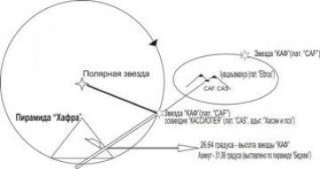 Тайные звезды Черкесов (часть 1)